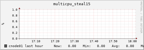 cnode01 multicpu_steal15