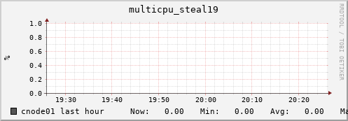 cnode01 multicpu_steal19
