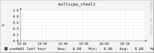 cnode01 multicpu_steal2
