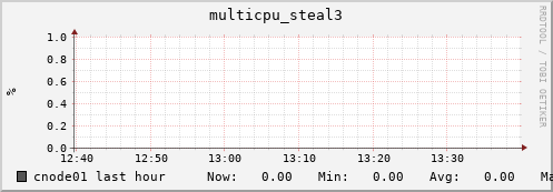 cnode01 multicpu_steal3