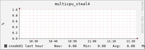 cnode01 multicpu_steal4