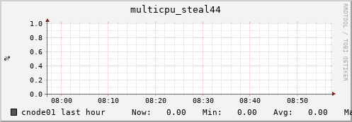 cnode01 multicpu_steal44