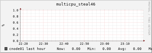cnode01 multicpu_steal46