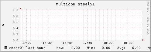 cnode01 multicpu_steal51