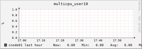 cnode01 multicpu_user10