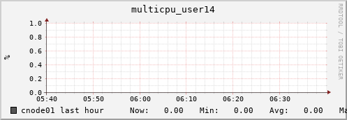 cnode01 multicpu_user14