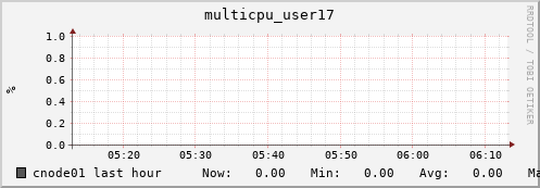 cnode01 multicpu_user17