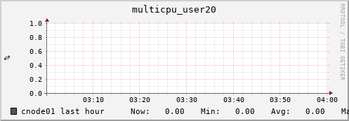 cnode01 multicpu_user20