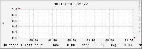 cnode01 multicpu_user22