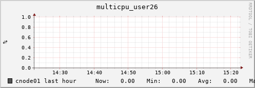 cnode01 multicpu_user26