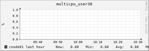 cnode01 multicpu_user30