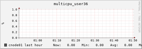 cnode01 multicpu_user36