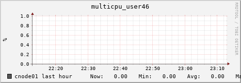 cnode01 multicpu_user46