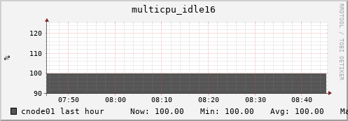 cnode01 multicpu_idle16