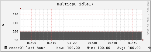 cnode01 multicpu_idle17