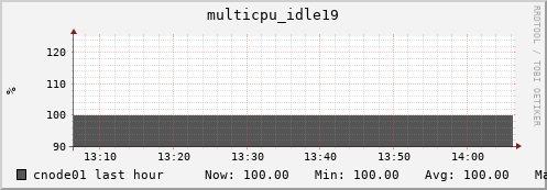 cnode01 multicpu_idle19