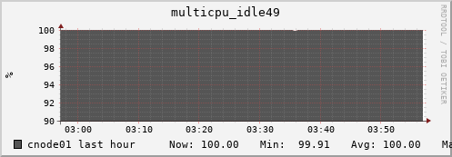 cnode01 multicpu_idle49