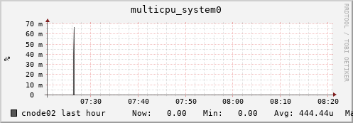 cnode02 multicpu_system0