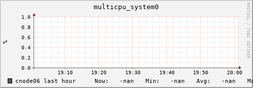 cnode06 multicpu_system0
