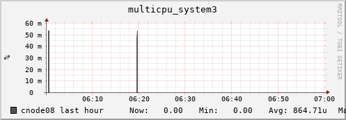cnode08 multicpu_system3
