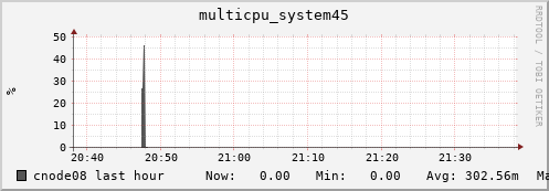 cnode08 multicpu_system45