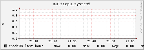 cnode08 multicpu_system5