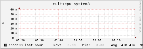cnode08 multicpu_system8