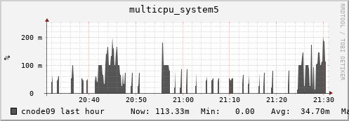 cnode09 multicpu_system5