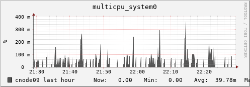 cnode09 multicpu_system0