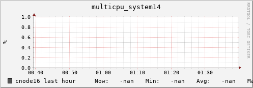 cnode16 multicpu_system14