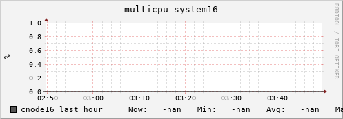 cnode16 multicpu_system16
