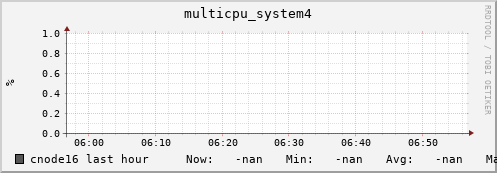 cnode16 multicpu_system4