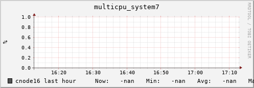 cnode16 multicpu_system7
