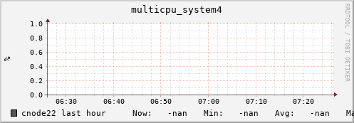 cnode22 multicpu_system4