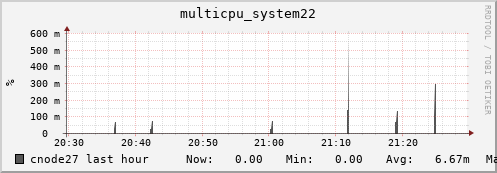 cnode27 multicpu_system22