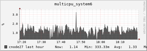 cnode27 multicpu_system6