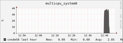cnode56 multicpu_system0