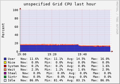 unspecified Grid (1 sources) CPU